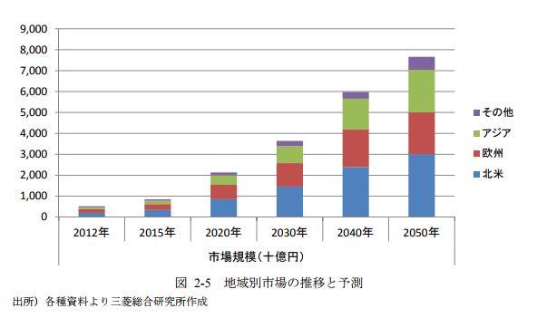 再生医療市場予測‗三菱総研資料
